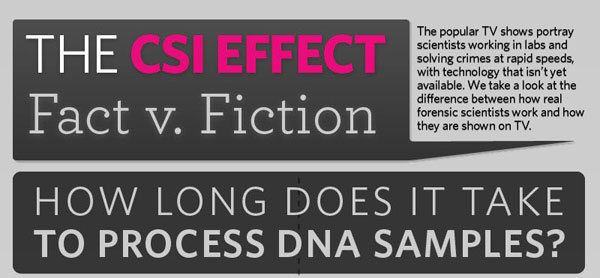 Infografik Efek CSI