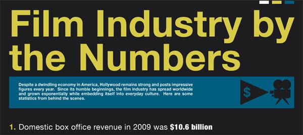 Desain Infografik Keren dan Informatif - Infografik Industri Film