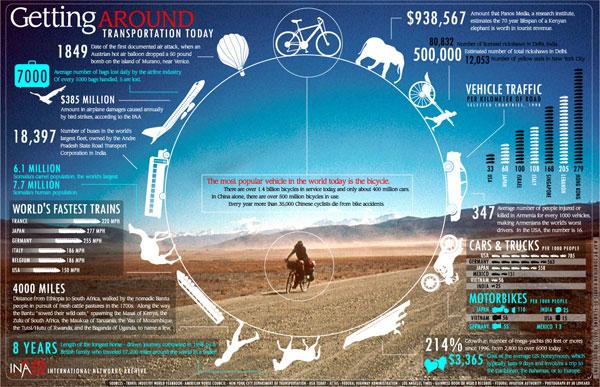 Infografik Transportasi