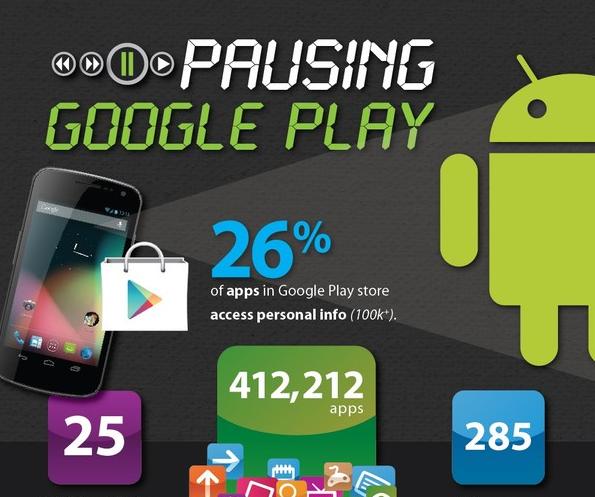 Desain Infografik Keren dan Informatif - Infografik tentang Google Play