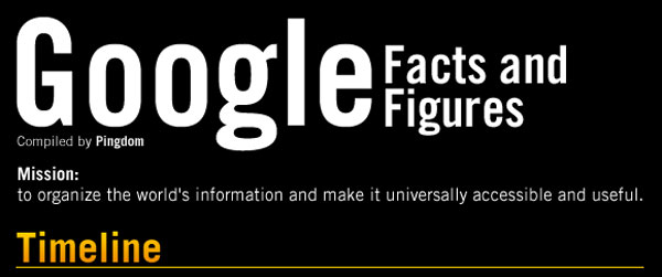 Infografik tentang Google