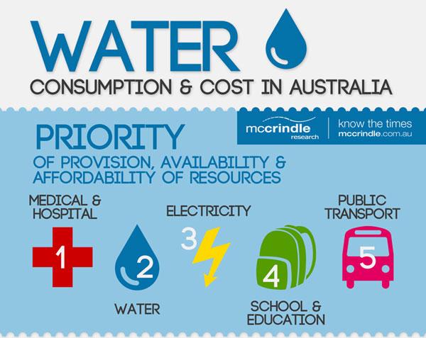 Desain Infografik Keren dan Informatif - Infografik tentang Konsumsi Air di Australia