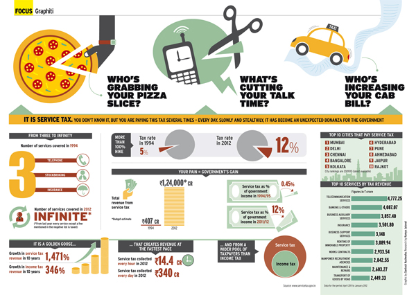Infografik tentang Layanan Pajak