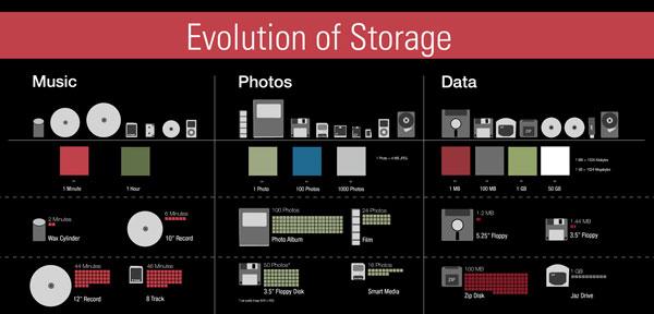 Infografik tentang Teknologi Data