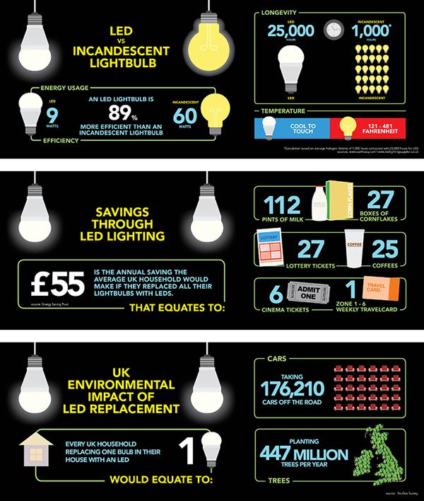 Infografik tentang Teknologi Lampu LED